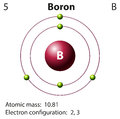 Diagram representation of the element boron Royalty Free Stock Photo