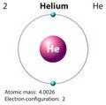Diagram representation of the element helium Royalty Free Stock Photo