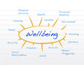 Diagram of wellbeing Royalty Free Stock Photography
