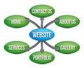 Diagrama do Web site Imagem de Stock Royalty Free