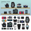 Different types of camera