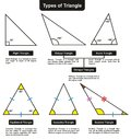 Different Types of Triangles with definitions angles Royalty Free Stock Photo