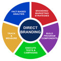 Direct branding business diagram - vector Royalty Free Stock Photography
