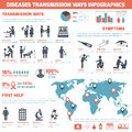 Diseases transmission ways infographics set with sick people symbols and charts vector illustration Royalty Free Stock Image