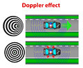 Doppler effect car police top view change of wavelength caused by motion of the source the can be observed for any Royalty Free Stock Images