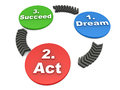 Dream act succeed concept cycle explaining how you get success in life and business Royalty Free Stock Images