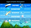 Earth Atmosphere Infographics