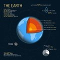 Earth detailed structure with layers vector illustration. Outer space science concept banner. Infographic elements and Royalty Free Stock Photo