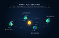 Earth Rotation And Changing Se...