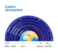 Earth`s atmosphere. with Ozone layer. Royalty Free Stock Photo