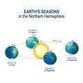 Earth`s. seasons in the Northern Hemisphere Royalty Free Stock Photo