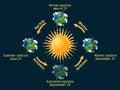 Earth seasons.