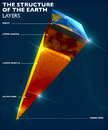Earth structure, division into layers, the earth`s crust and core