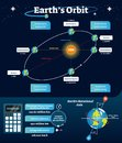 Earths orbit vector illustration. Labeled scheme with equinox, solstice and apsides line. Diagram with axis and orbital line. Royalty Free Stock Photo