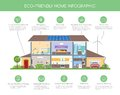Eco-friendly home infographic concept vector illustration. Ecology green house. Detailed modern house interior in flat Royalty Free Stock Photo