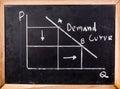 Economics graph on blackboard Royalty Free Stock Photo