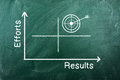 Effort result chart on green chalkboard more efforts hi results Royalty Free Stock Photo