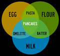 Egg milk flour