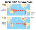El nino phenomenon diagram shows the niño is a disruption of the ocean and atmosphere system in the pacific ocean having Royalty Free Stock Images