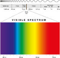 Electromagnetic spectrum of all possible frequencies of radiation with the colors of the visible Stock Photos