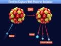 Electron capture with positron emission the Stock Photo