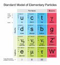 Elementary Particles Stock Images