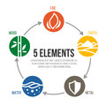 5 elements of cycle nature circle sign. Water, Wood, Fire, Earth, Metal. vector design Royalty Free Stock Photo