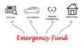 Emergency Fund Royalty Free Stock Photo