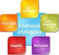 Emotional intelligence business diagram illustration