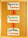 Emotional intelligence stages Royalty Free Stock Photo