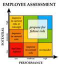 Employee assessment Royalty Free Stock Photos