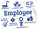 Employee chart with keywords and icons Royalty Free Stock Images