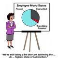 Employee Mood States
