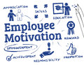 Employee motivation chart with keywords and icons Royalty Free Stock Images