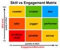 Employee skills engagement