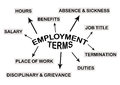 Employment Stock Images