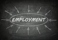 Employment process information concept on black chalkboard Royalty Free Stock Image