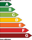 Energy Efficency Scale Royalty Free Stock Images