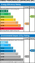 Energy performance certificates overview of the efficiency and environmental impact Stock Image