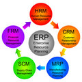 Enterprise resource planning Stock Images