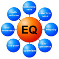 Eq relevant topics regarding emotional intelligence Royalty Free Stock Photo
