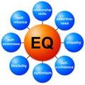 EQ Royalty Free Stock Photo