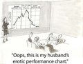 Erotic performance chart Stock Images