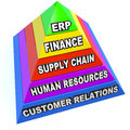 Erp enterprise resource planning pyramid steps elements the term standing for on a pyrmaid showing the and of this important Stock Image