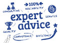 Expert advice chart with icons and keywords Royalty Free Stock Photo