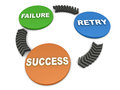 Failure retry success words on a unidirectional business cycle Stock Photography