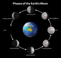 Fases de la luna de la tierra Fotos de archivo libres de regalías