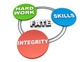 Fate hard work skills and integrity making for one self concept of self discipline in getting in hand Stock Images