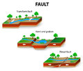 Fault geology types of geological faults transform and thrust horst and graben vector Royalty Free Stock Photos