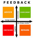 Feedback diagram with change needed and negative constructive axis Royalty Free Stock Photos
